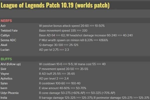 英雄联盟10.19版本有哪些改动? 英雄联盟10.19版本改动内容