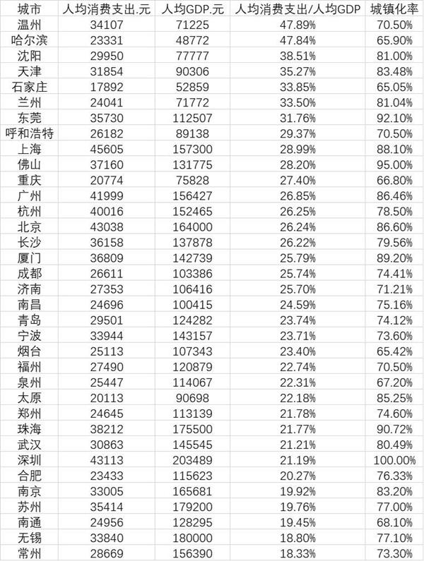 35城人均消费排行榜,人均消费排行榜