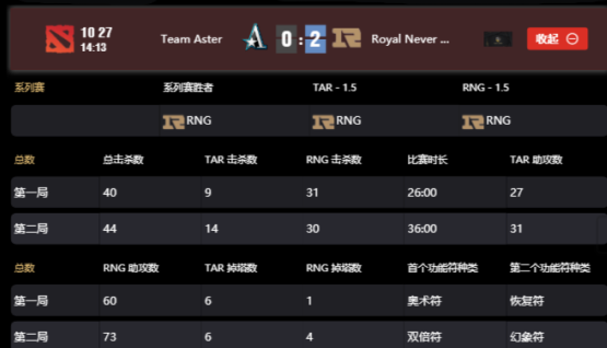 CDA-FDC联赛:RNG2-0轻松击溃Aster