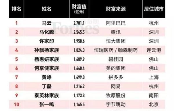 马云首富,2020年福布斯中国富豪排行榜,2020年首富,马云蝉联三年首富