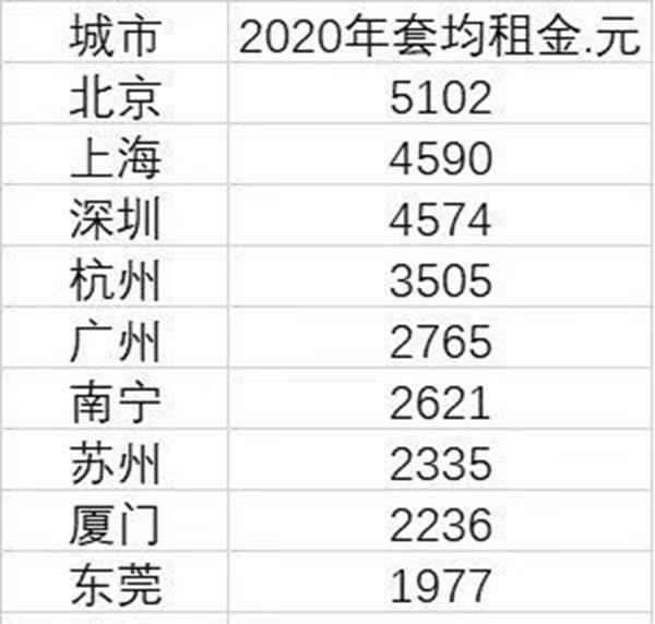 2020年租房压力最大的10大城市名单出炉,有你在的城市吗?