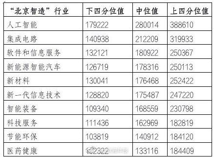 北京企业平均薪酬全国最高,人工智能领跑全行业