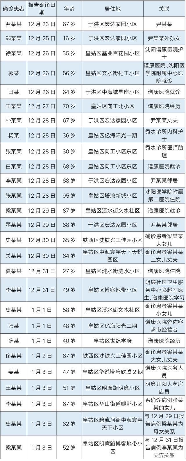 沈阳疫情1传27 首例确诊者轨迹公布,沈阳疫情最新消息,尹某某
