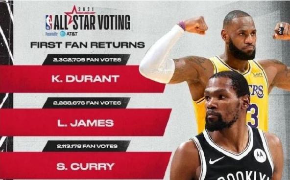 2021NBA全明星第一轮投票结果出炉,杜兰特力压詹姆斯成票王