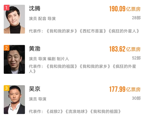 沈腾成票房第一演员,总票房190亿超越黄渤