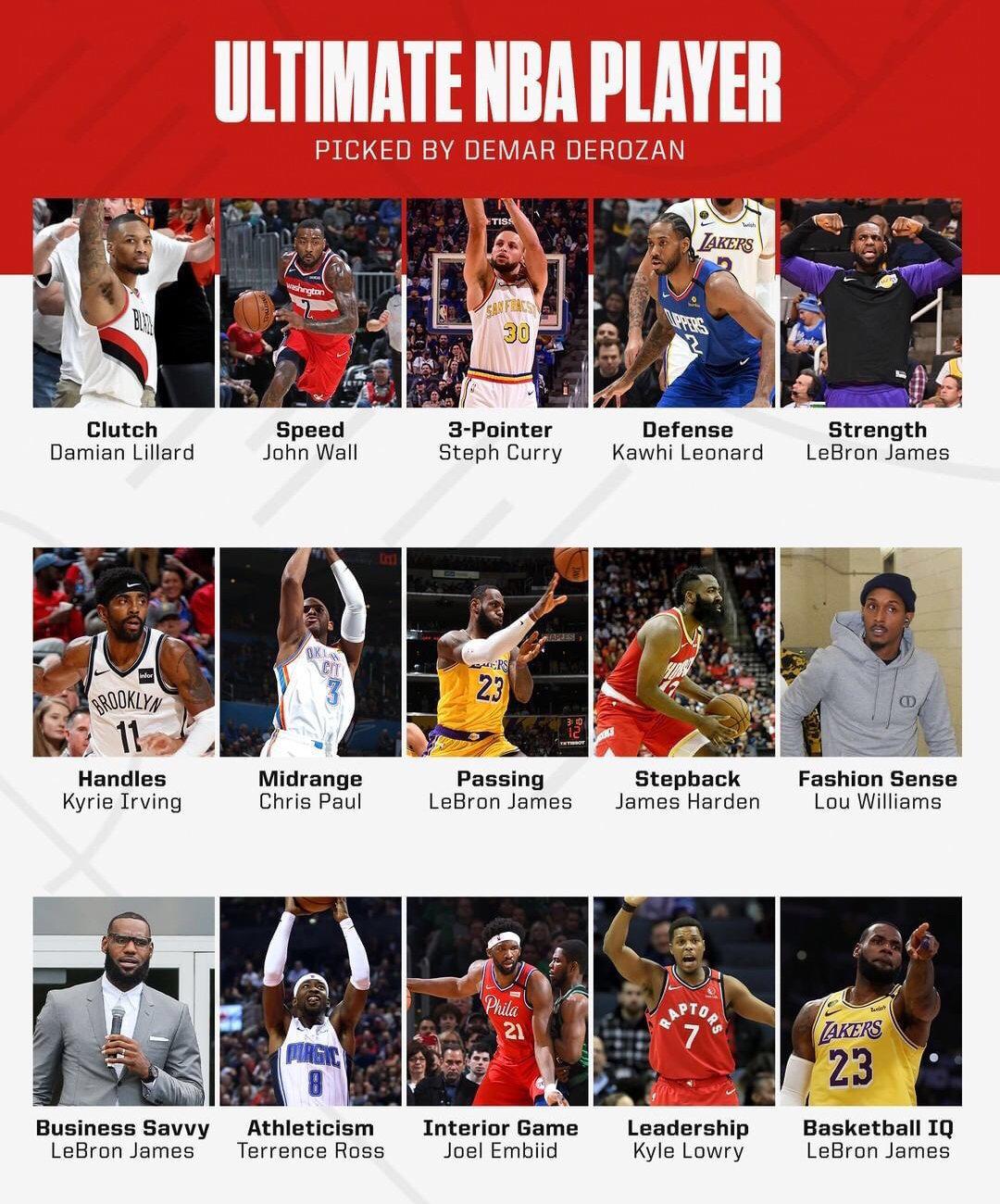 现役NBA球员各项技能,库里三分球,利拉德关键球,詹姆斯力量