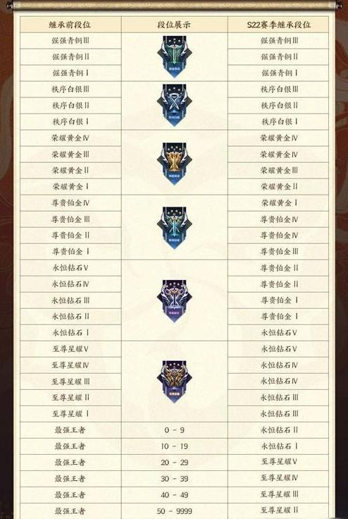王者荣耀S25赛季段位继承表_王者荣耀S25赛季段位继承规则