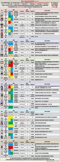 原神2.2版本角色强度排行榜以及配装推荐