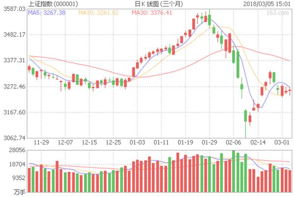 两市午后维持小幅震荡,股市,资金成交量