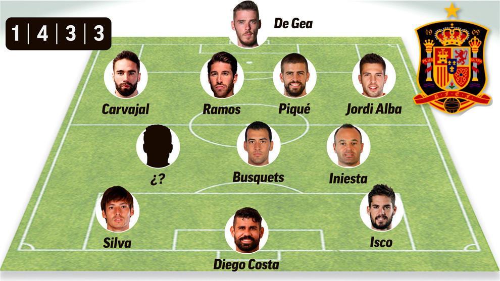 西班牙首发10人,主力中场尚缺一人