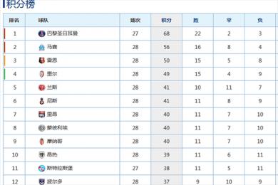 2020法甲本赛季确定提前结束 各球队最新积分榜单一览