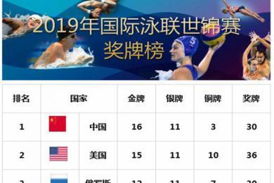 2019国际泳联游泳世锦赛中国金牌榜位列榜首 共16枚金牌跳水贡献12枚
