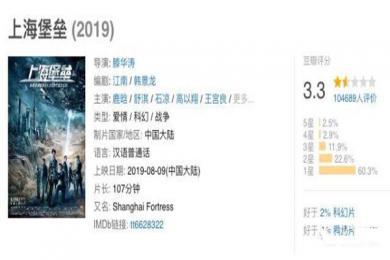豆瓣评分3.3烂到极点?上海堡垒导演道歉:没想过要关上中国科幻片的门
