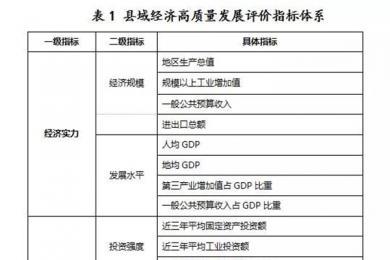 2019中国百强县榜单GDP排名 江苏山东浙江三省占最多