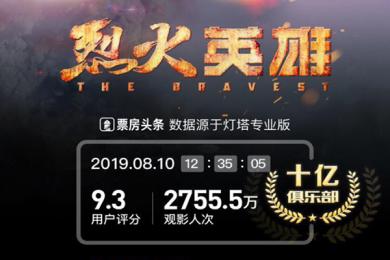 烈火英雄票房破10亿 盘点今年破10亿票房的电影票房榜