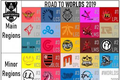 2019年LOL英雄联盟全球总决赛24支代表队出炉 四届冠军会战S9